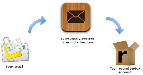 Kako poslati e-poštu savjeti za upoznavanje putem interneta